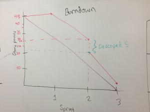 Scrum Burn-down chart